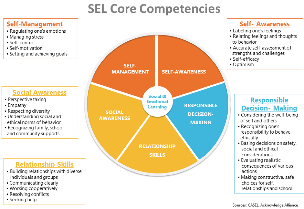 Social Emotional Learning Helps >> Social Emotional Learning Sel Special Services Lombard School