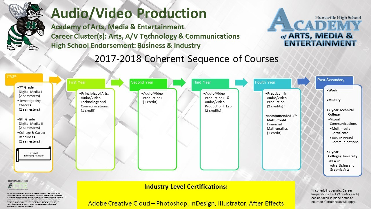 Arts av technology communications cte programs huntsville isd this career cluster and programs of study involves designing producing exhibiting performing writing and publishing multimedia content including visual xflitez Image collections