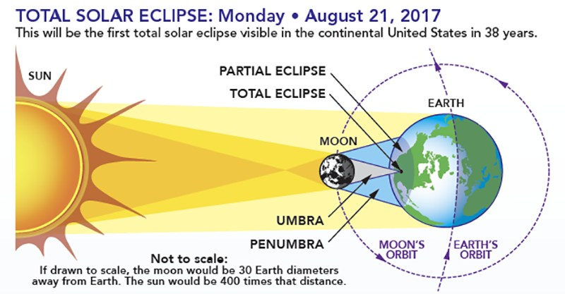 Solar Eclipse Viewing Plan Thumbnail Image