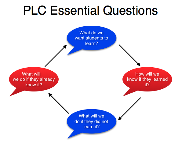 Professional Learning Communities – Chris Maley – Bartlett City Schools