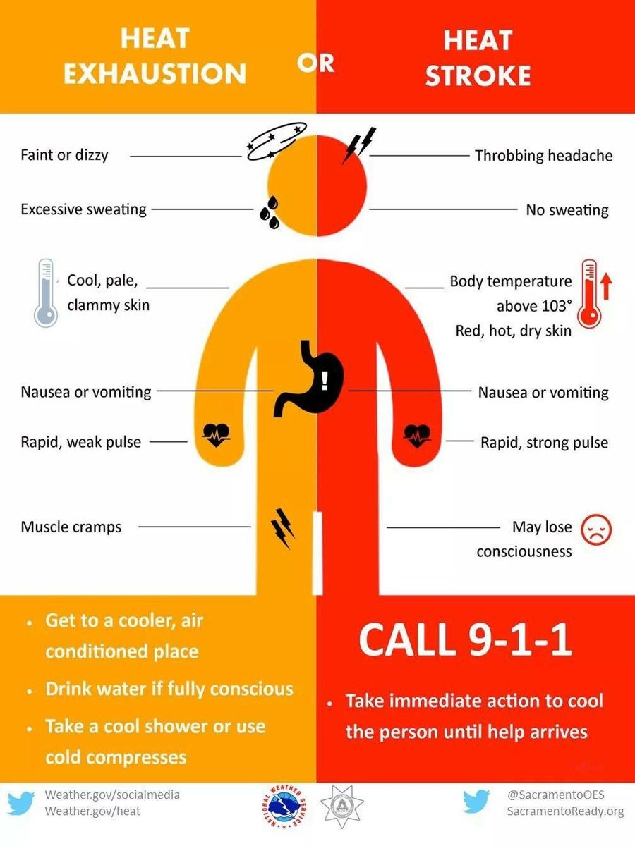 NATA Heat Stroke vs Heat Exhaustion