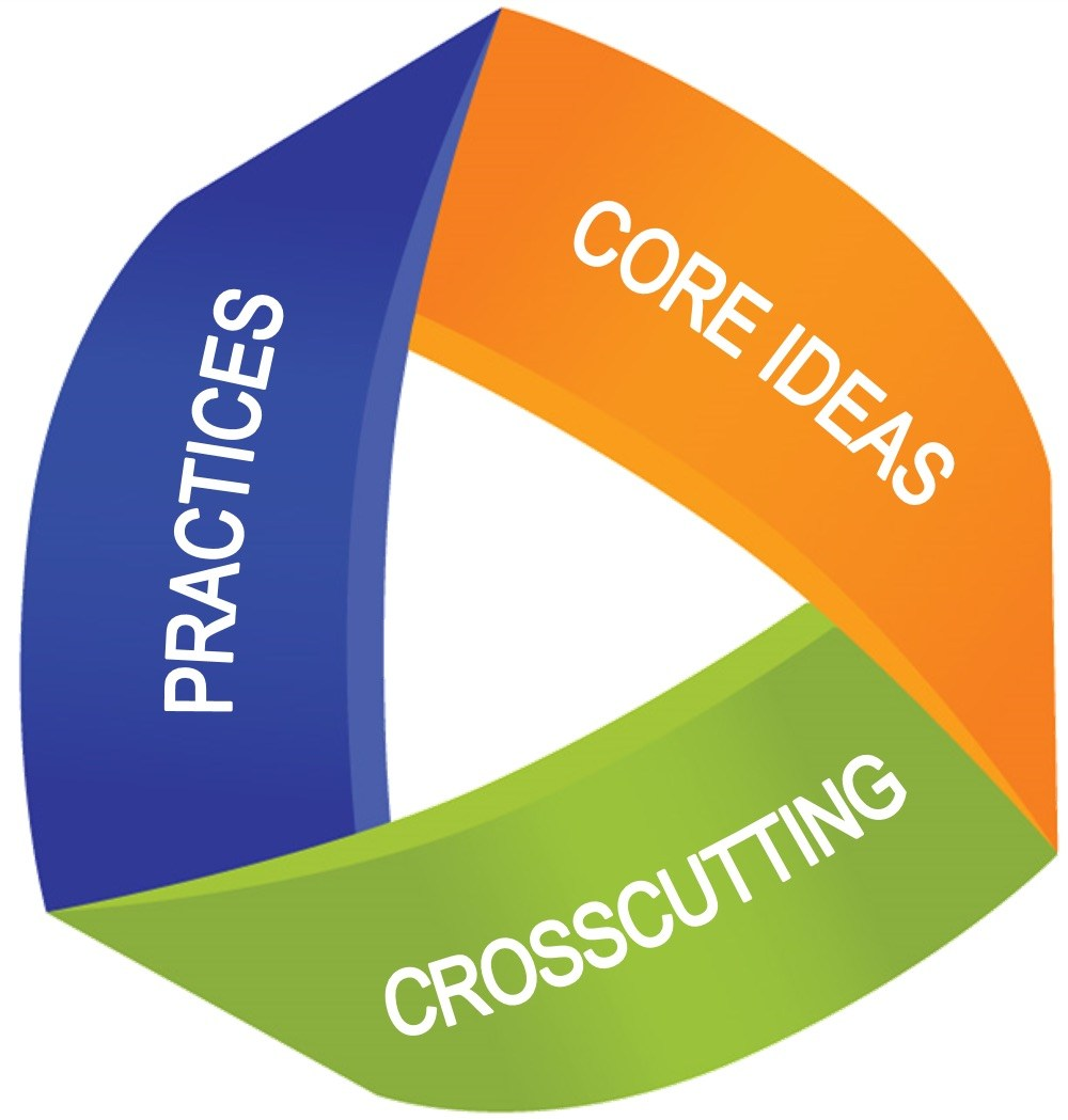 Science Mobius Image: Practices, Core Ideas, Crosscutting Concepts