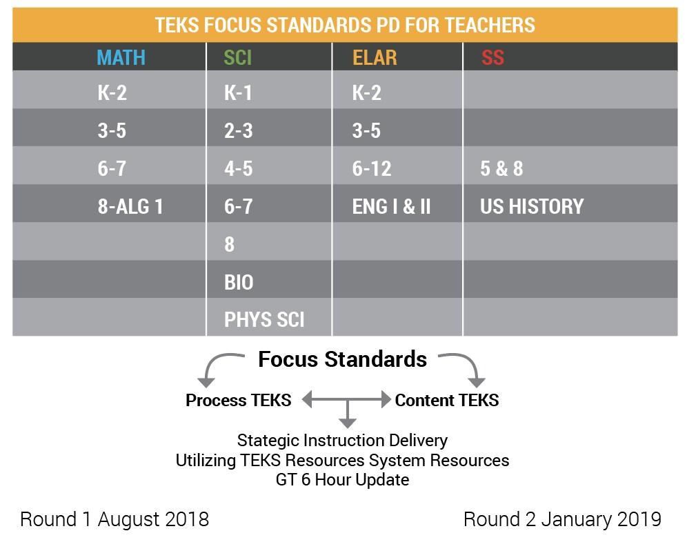 TEKS focus standards