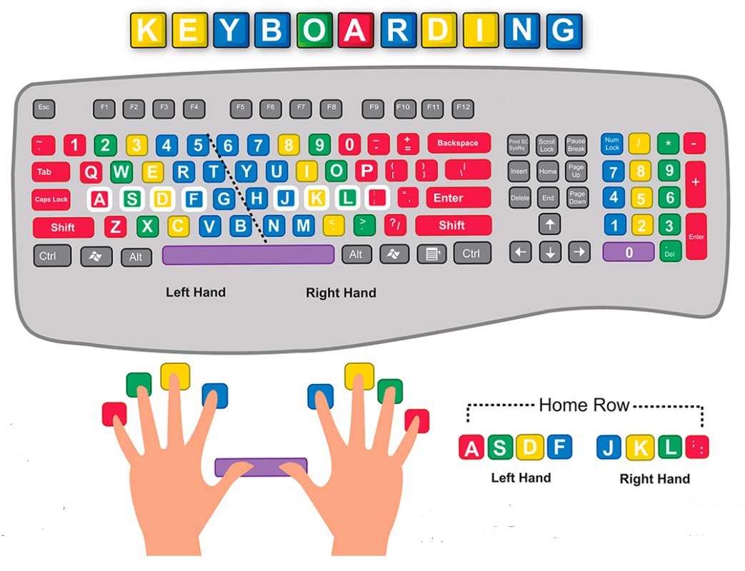 A Keyboarding Chart showing placement of hands and a keyboard