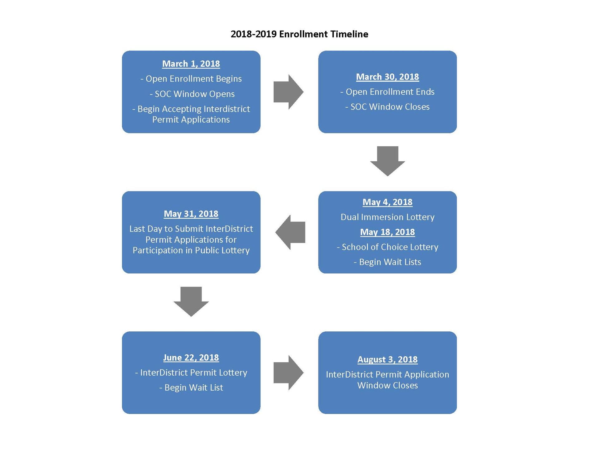 2018-2019 Enrollment Timeline