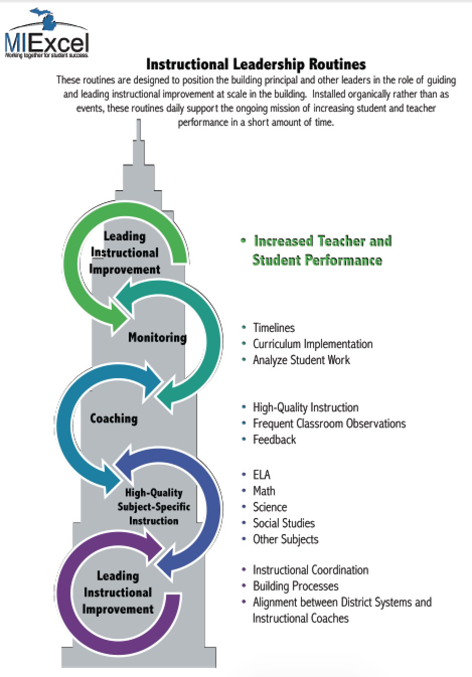 instructional leadership New thinking about instructional leadership phi delta kappan you are here home teaching and leadership effectiveness new thinking about instructional leadership.