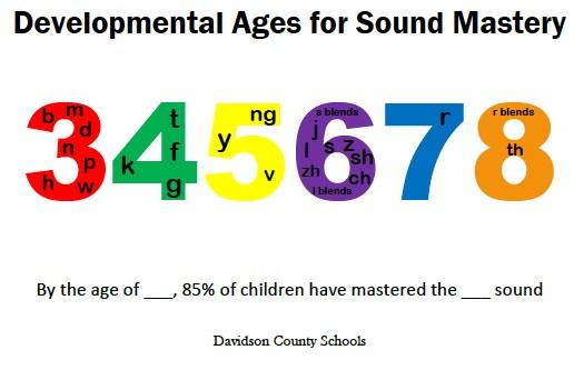 speech sound development norms