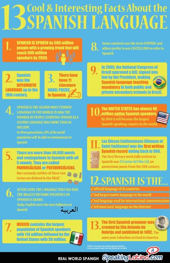 Spanish Facts!