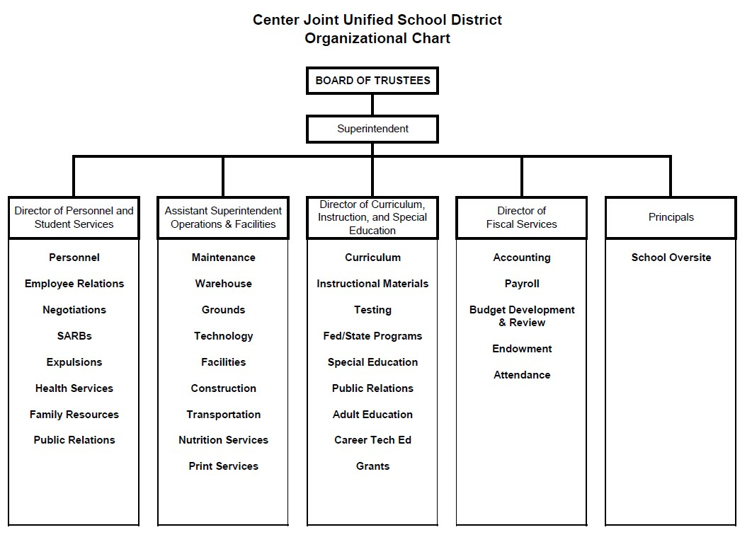Organizational Chart 2017-2018