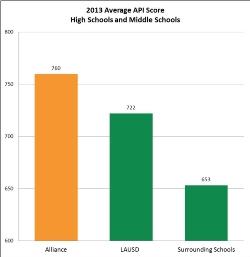 API Score Chart_Alliance vs_ LAUSD and Surrounding.jpg