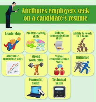 Attributes employers seek on a candidate's resume: Leadership; Problem-solving skills; Written communication skills; Ability to work in a team; Analytical / quantitative skills; Strong work ethic; Verbal communication skills; Initiative; Computer skills; Technical skills