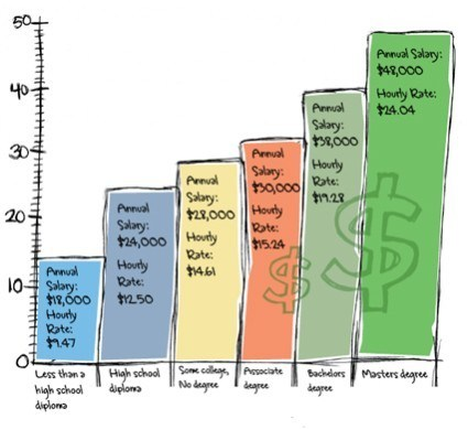 Salary Scale in relation to Education