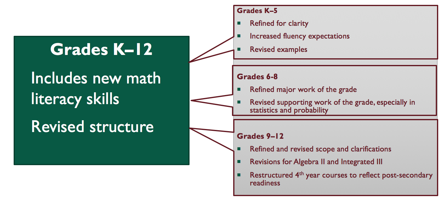 Mathematics – Curriculum and Accountability – Collierville Schools