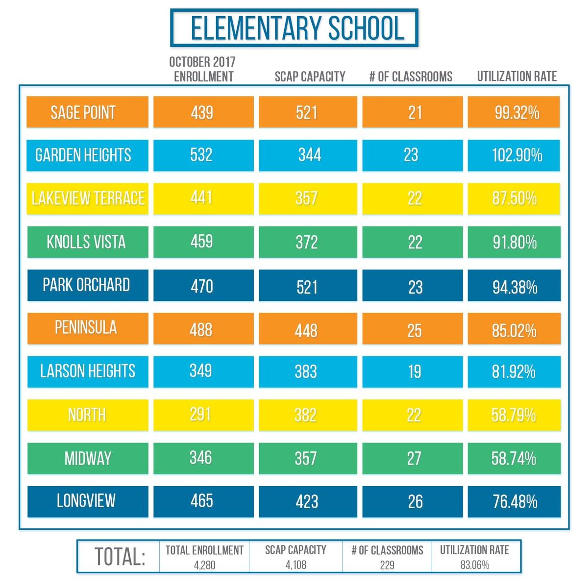 Elementary Utilization Rate