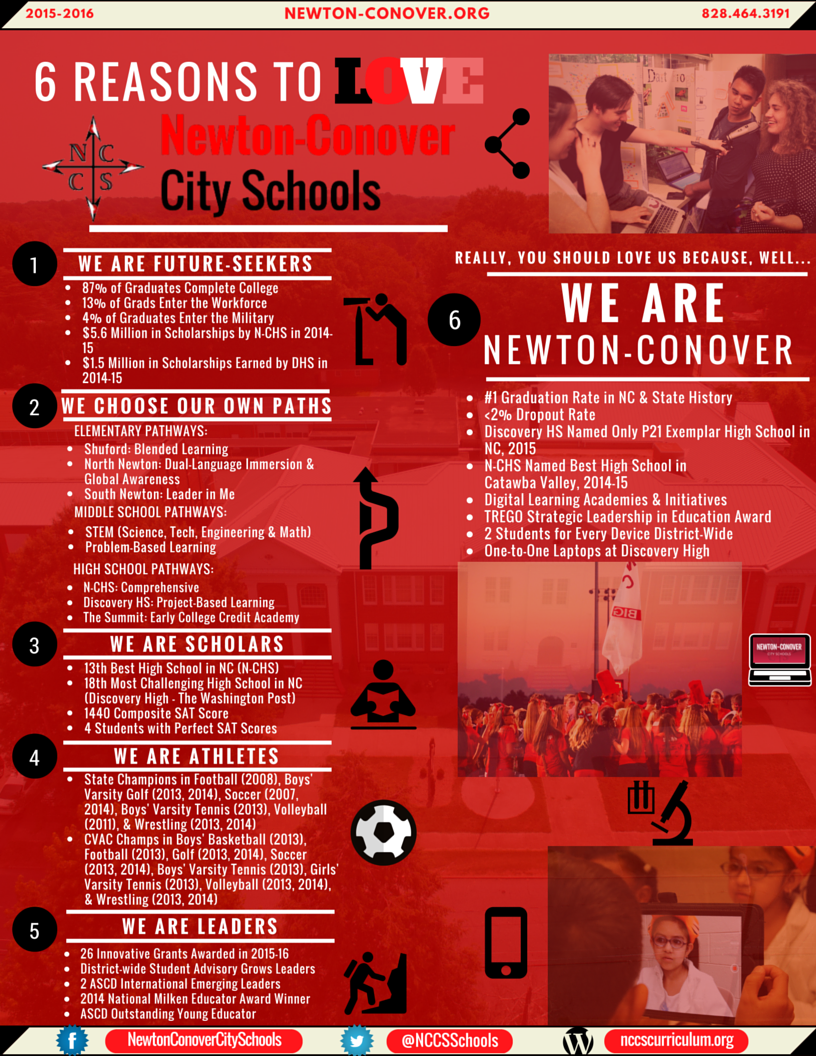 6 Reasons to Love Newton-Conover Ad